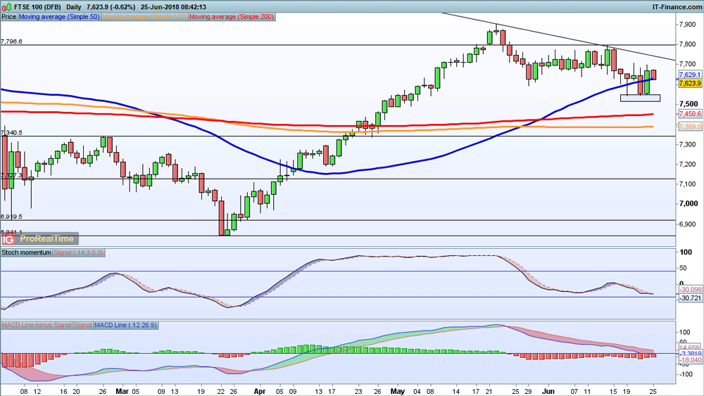 Levels To Watch FTSE 100 DAX And SampP 500 IG Swiss