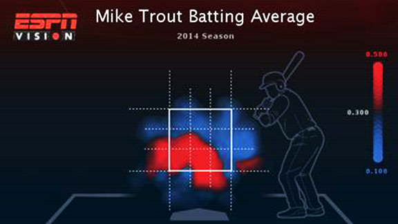 Mike Trout Batting Average