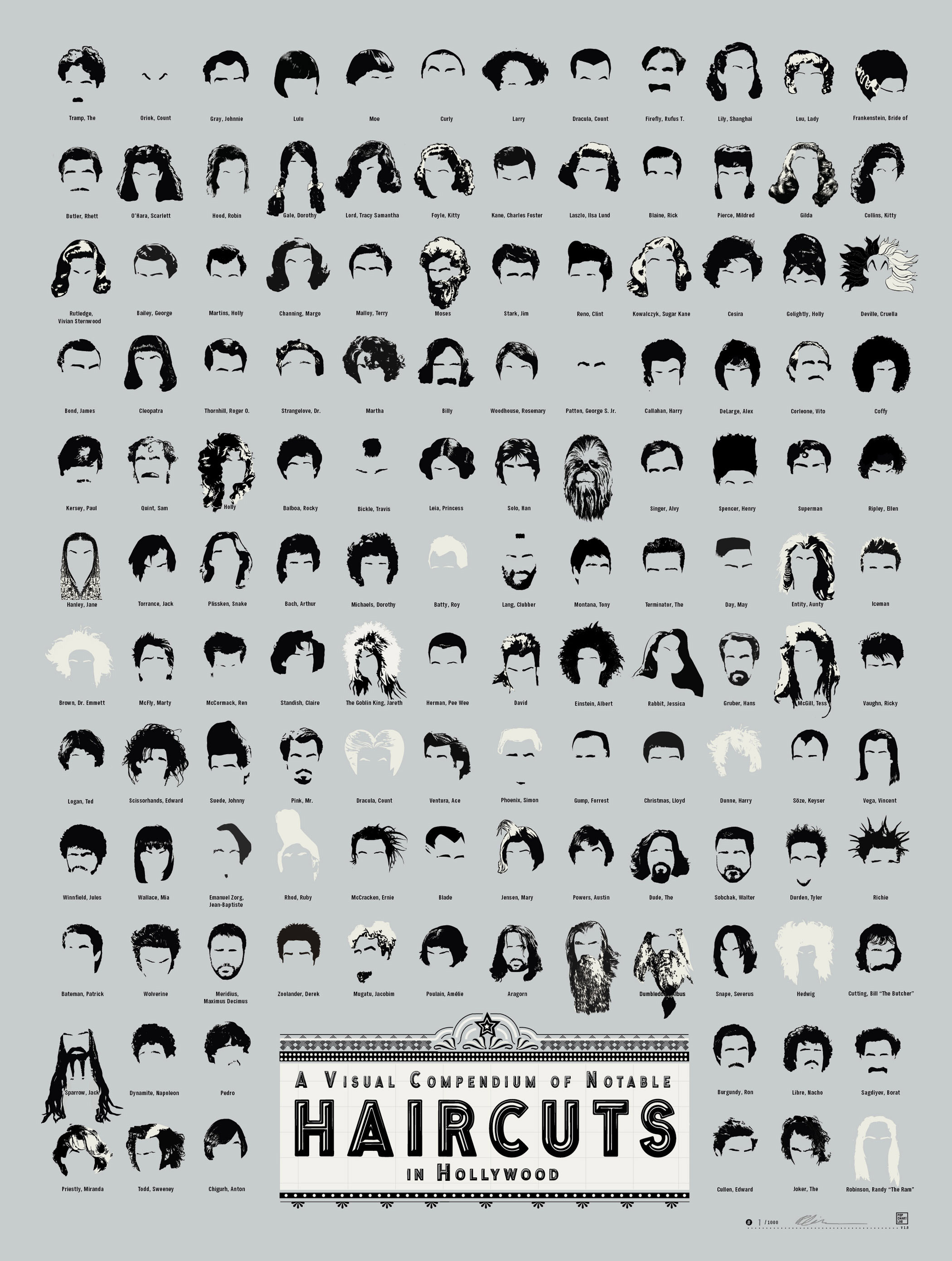 Infographic Of The Day The Most Famous Haircuts In Movie