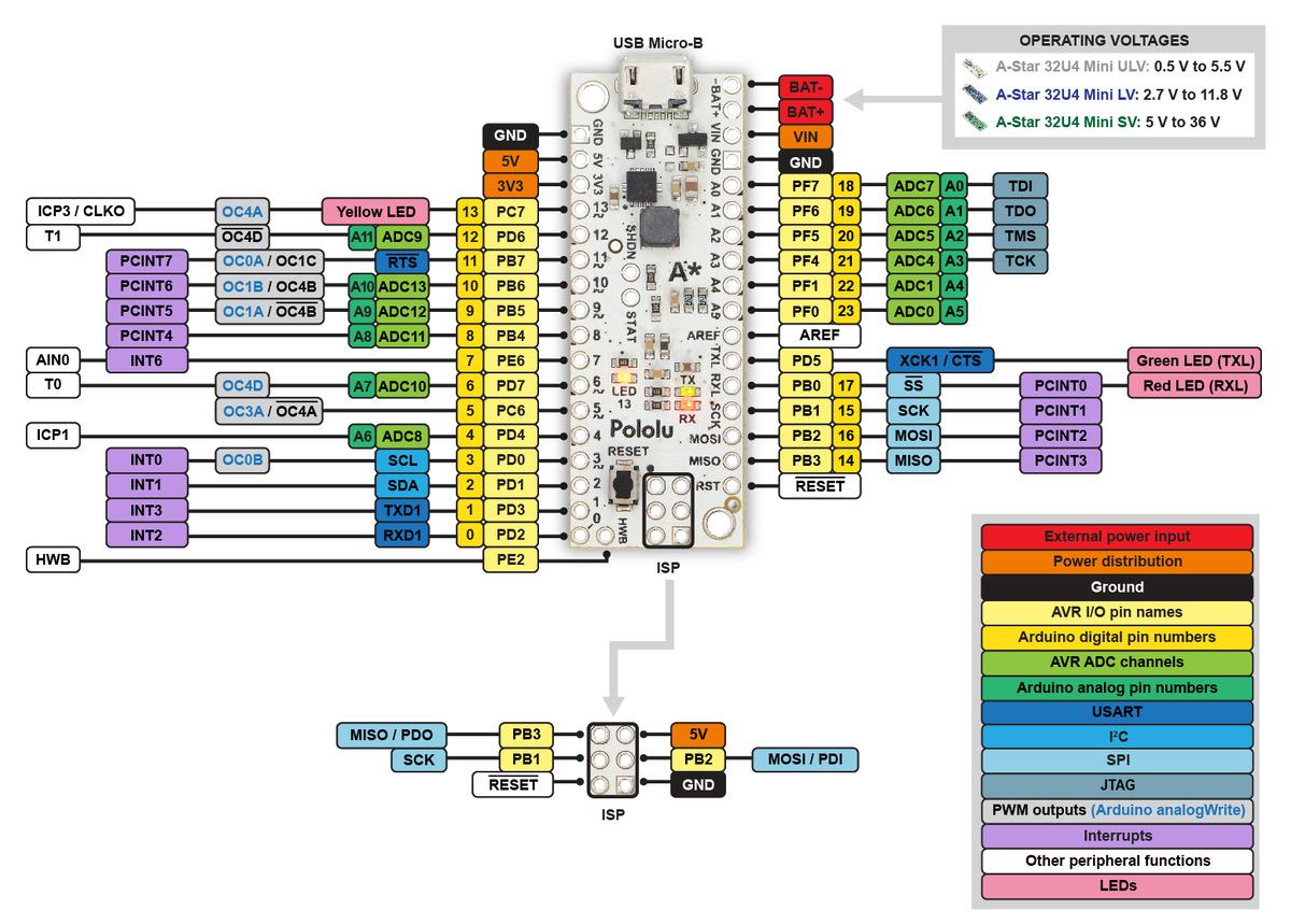 Pololu AStar 32U4 User's Guide