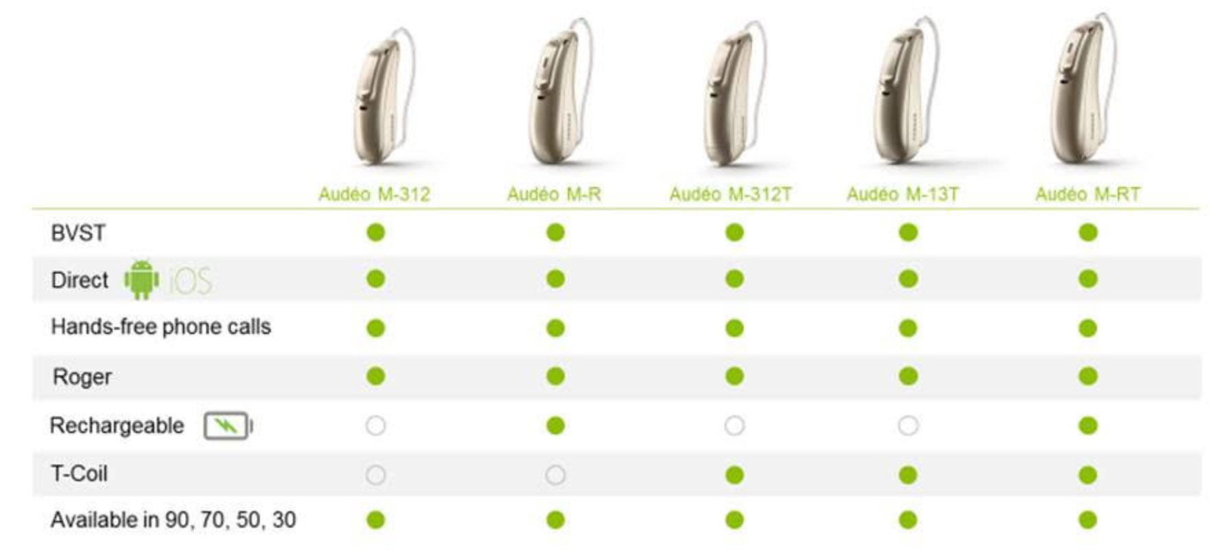 Phonak Marvel Bluetooth Hearing Aid