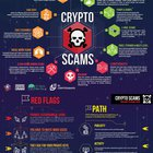 Crypto scams and a guide how to avoid them