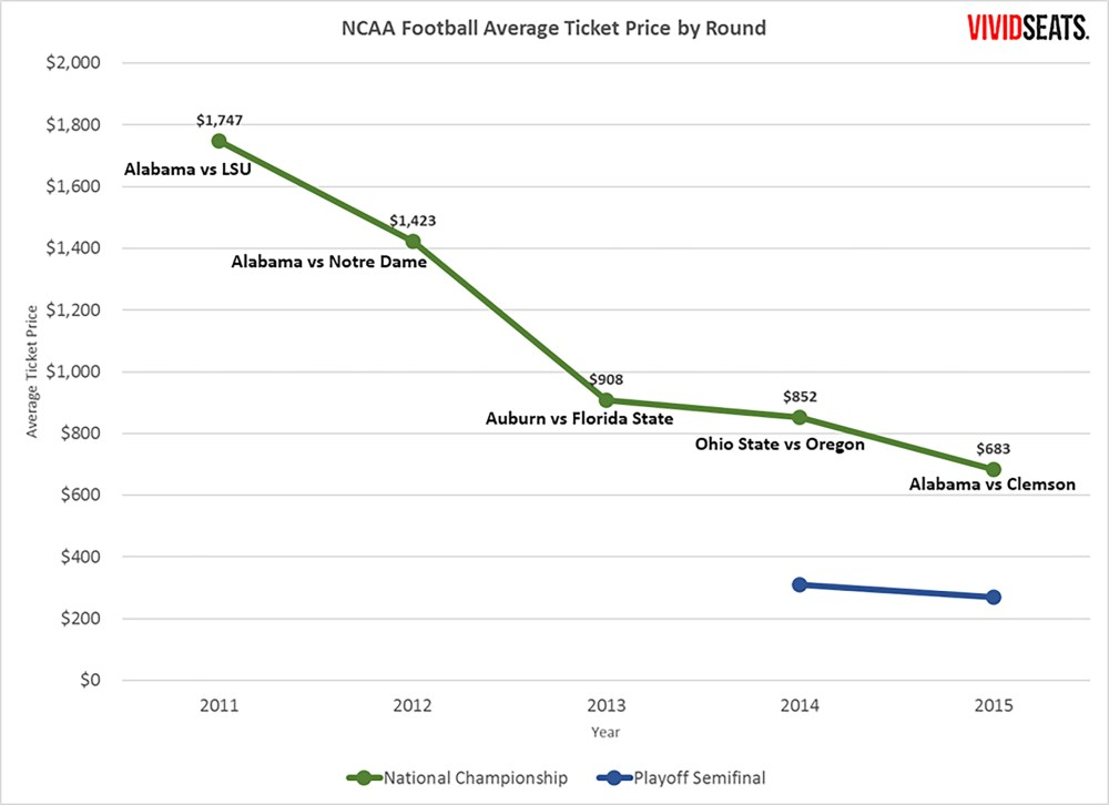 College Football Postseason Ticket Trends