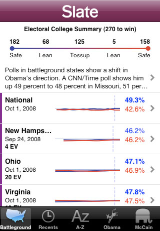 Poll Tracker '08 by SLATE