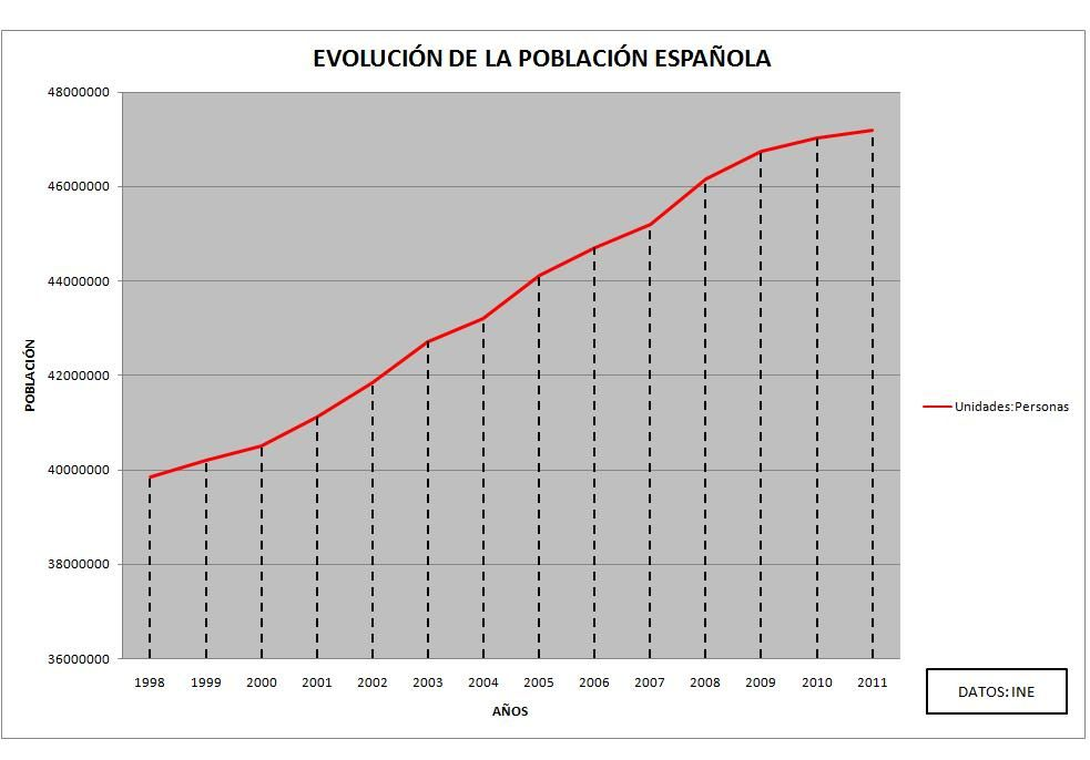 https://i1.wp.com/a136.idata.over-blog.com/4/27/89/45/evolucion-poblacion-espanola-copia-1.jpg