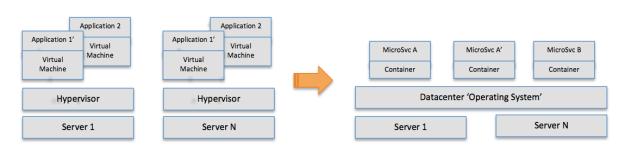 aggregationofvirtualization_a16z