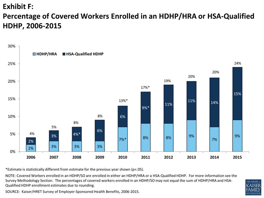 HDHP 2006-2015