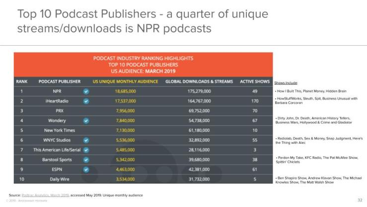 Top 10 Podcast Publishers - a quarter of unique streams/downloads is NPR podcasts