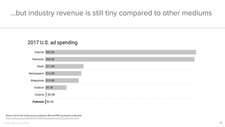 ...but industry revenue is still tiny compared to other mediums
