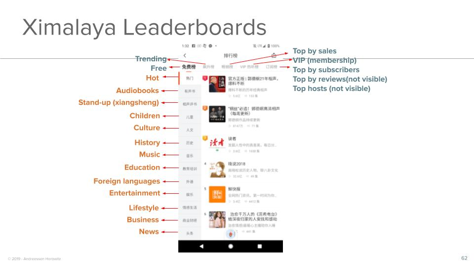 Ximalaya Leaderboards