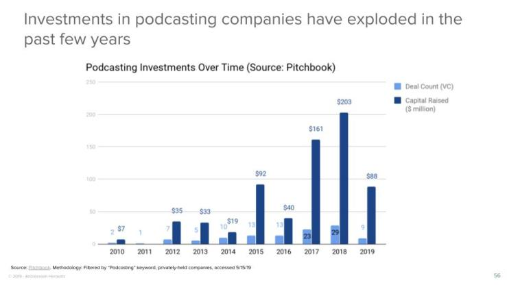 Investments in podcasting companies have exploded in the past few years