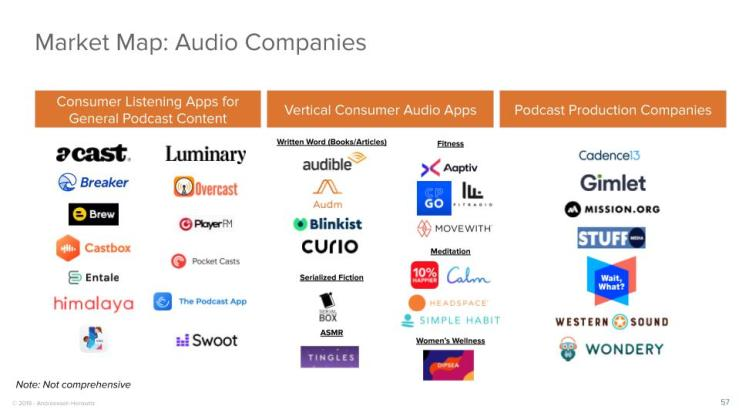 Market Map: Audio Companies