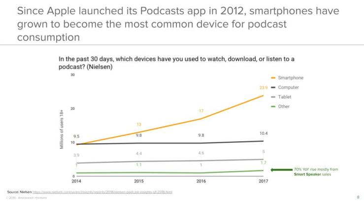 Since Apple launched its Podcasts app in 2012, smartphones have grown to become the most common device for podcast consumption