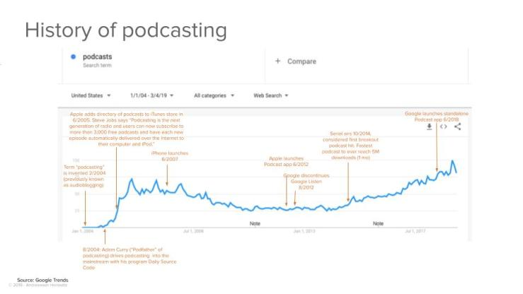 History of podcasting