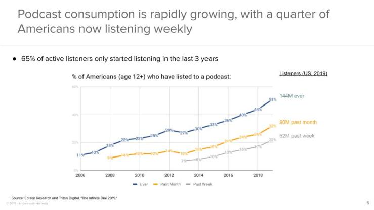 Podcast consumption is rapidly growing, with a quarter of Americans now listening weekly