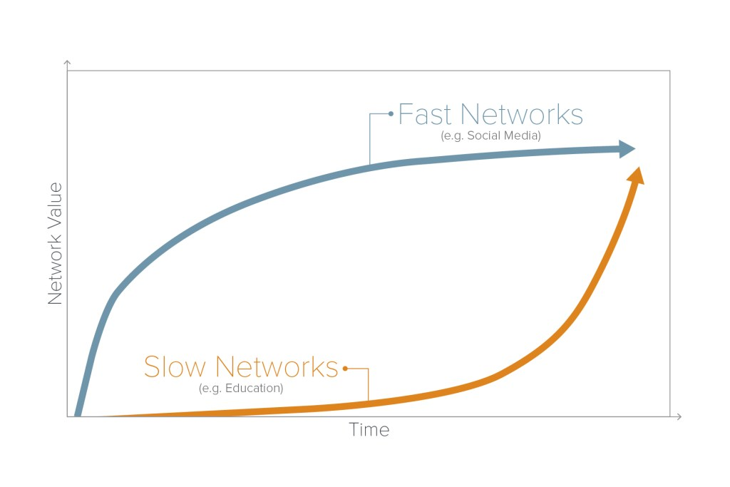 Fast networks vs slow networks
