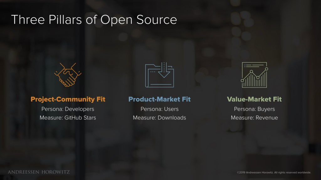 open source 3 pillars