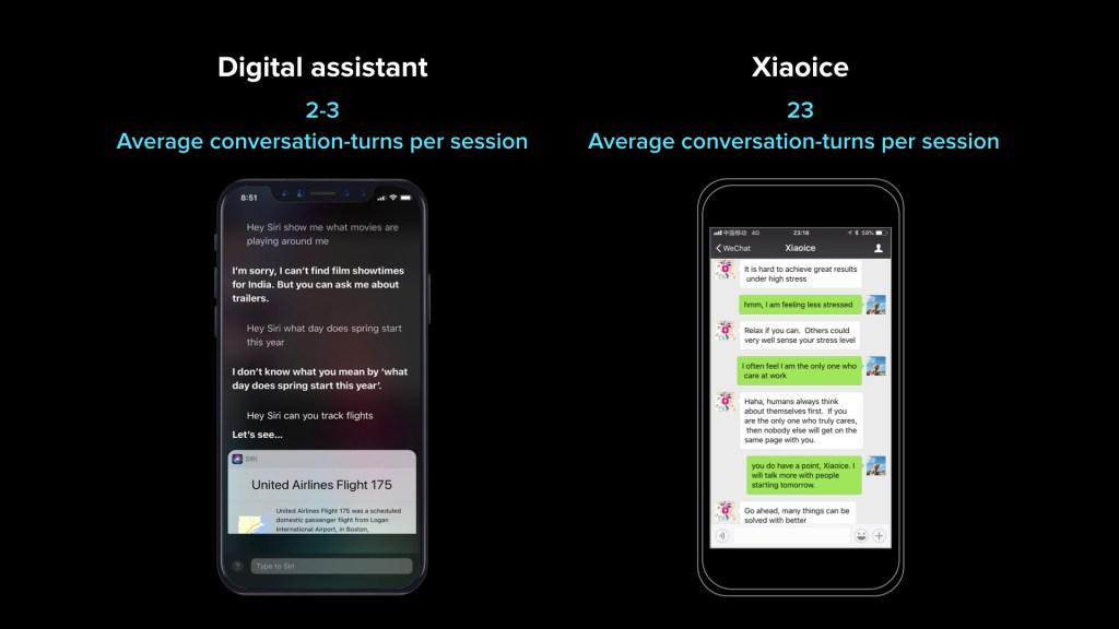 Digital assistant conversation turns per session