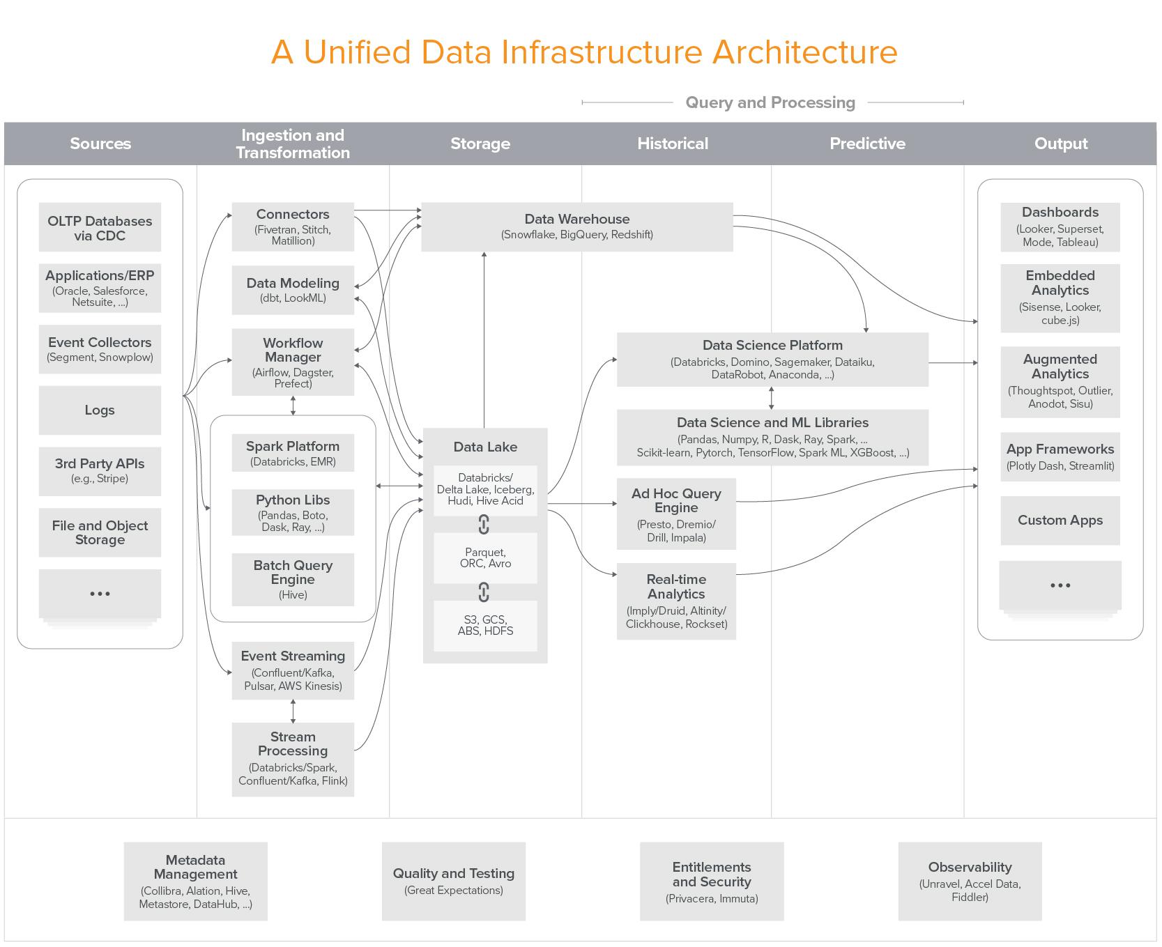Infrastructure Data