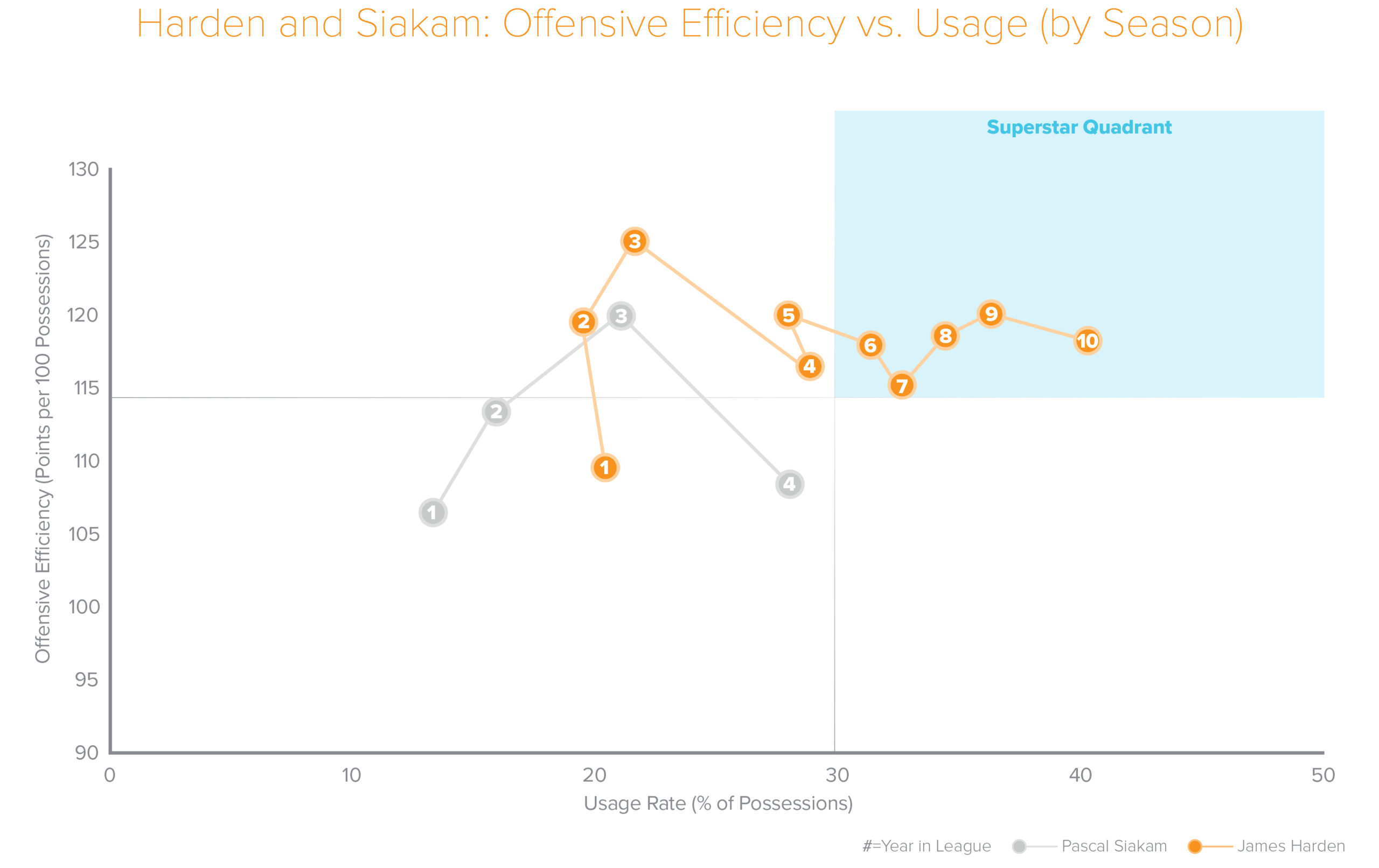Harden and Siakam: Offensive Efficiency vs Usage by Season