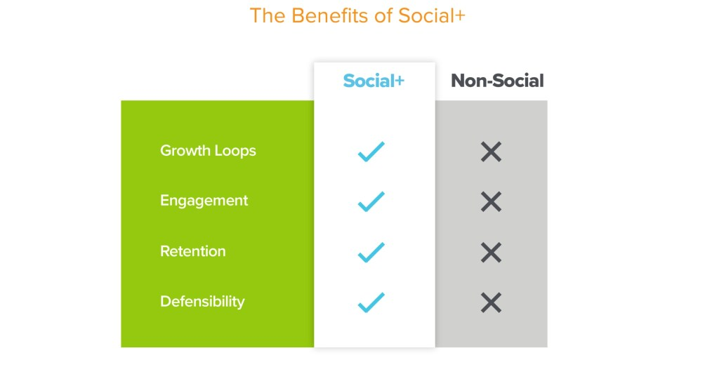 https://i1.wp.com/a16z.com/wp-content/uploads/2020/12/Community-Takes-All-The-Power-of-Social-v6_The-Benefits-of-Social-scaled.jpg?resize=1024%2C523&ssl=1