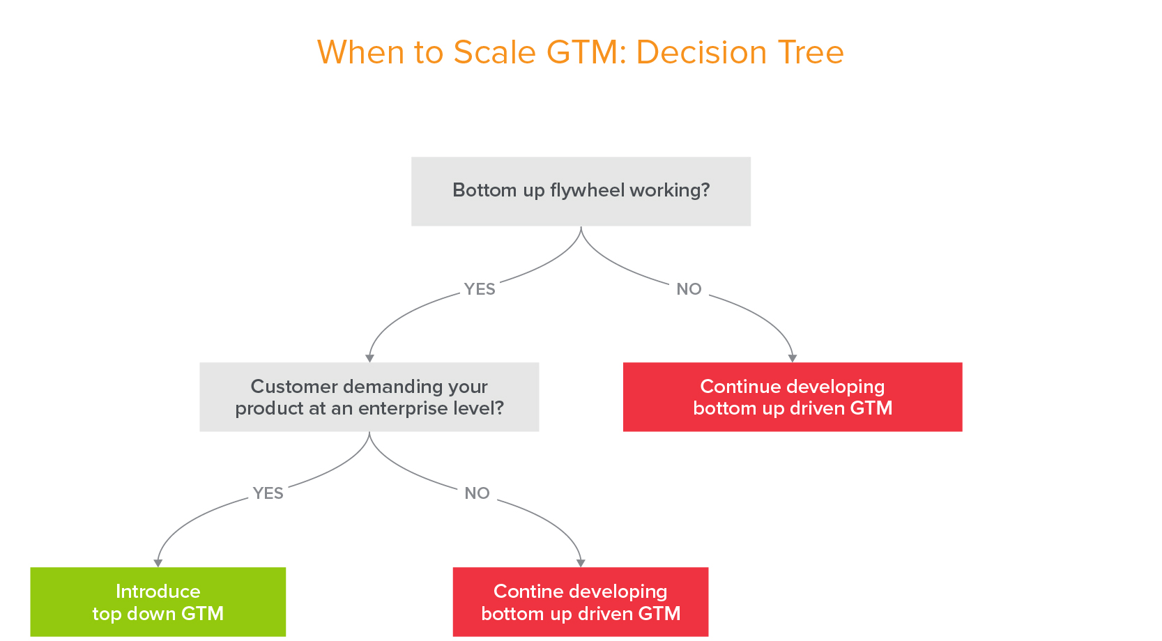 Decision tree for adding in top down sales