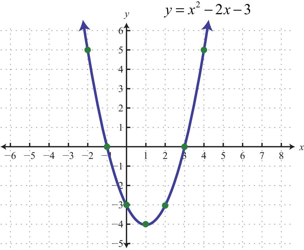 Пример уравнения и графика квадратичной параболы
