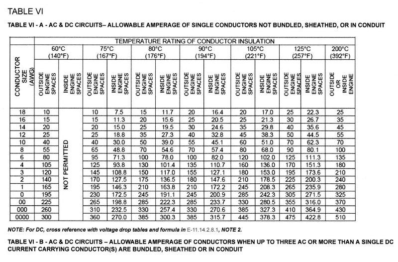 Automotive wire gauge ampacity chart image collections wiring automotive wire gauge ampacity chart choice image wiring table and automotive wire gauge ampacity chart gallery greentooth Gallery