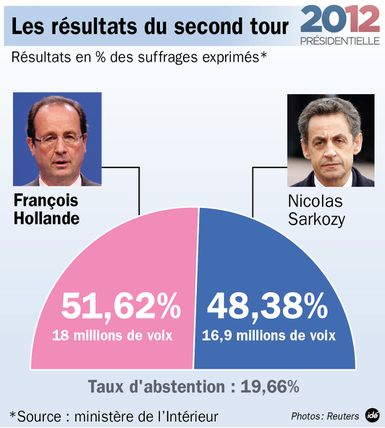 Présidentielles 2012 Résultats second tour