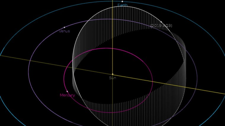 The orbit of the asteroid 2019 AQ3 is shown in this diagram. The object has the shortest year of any recorded asteroid, with an orbital period of just 165 Earth days.