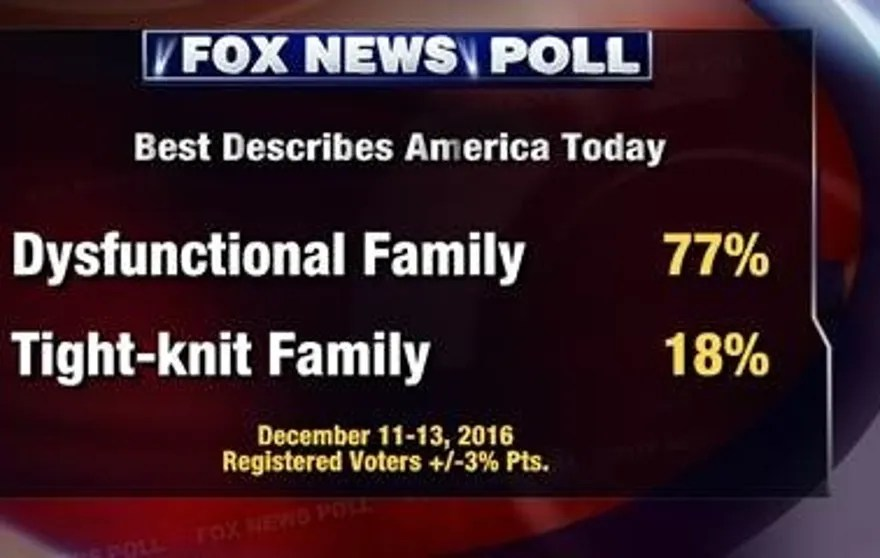 Fox News Poll: 2016 election battle continues -- at home ...
