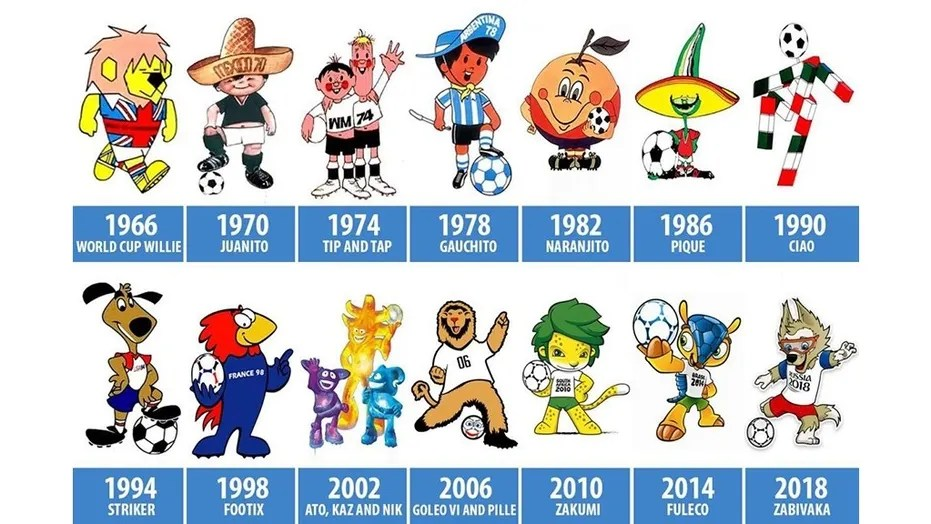 FIFA Worldcup Mascots from 1966 to 2018