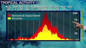 Warm sea surface temperatures give more fuel to potential storms