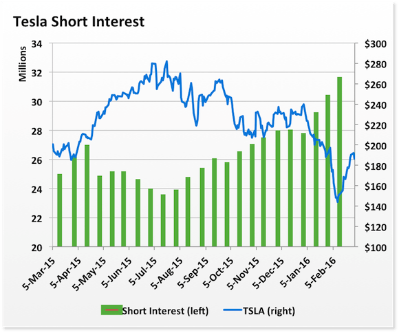 Is a Tesla Motors Short Squeeze Coming? | Fox Business