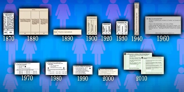 Census Bureau citizenship questions from 1870 to 2010.