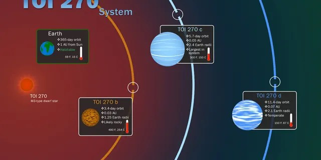 This infographic illustrates key features of the TOI 270 system, located about 73 light-years away in the southern constellation Pictor. The three known planets were discovered by NASA's Transiting Exoplanet Survey Satellite through periodic dips in starlight caused by each orbiting world. Insets show information about the planets, including their relative sizes, and how they compare to Earth. Temperatures given for TOI 270's planets are equilibrium temperatures, calculated without the warming effects of any possible atmospheres. (Credit: NASA's Goddard Space Flight Center/Scott Wiessinger)