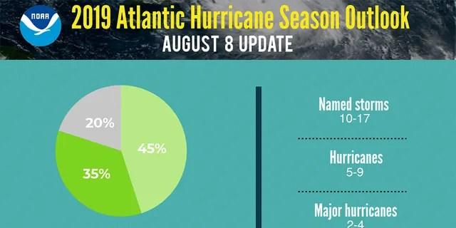 The updated 2019 Atlantic Hurricane Season outlook.