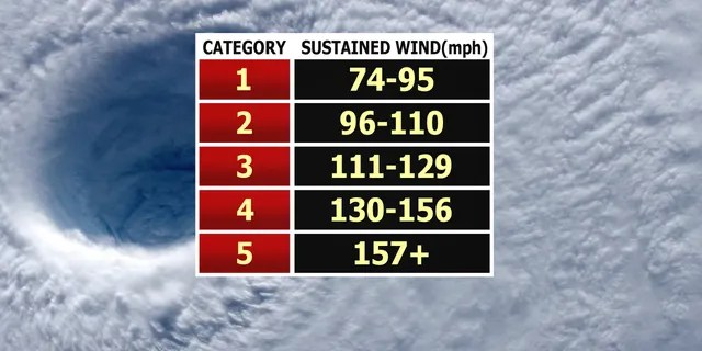 The Saffir-Simpson Hurricane Wind Scale.