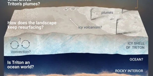 A new Discovery mission proposition, Trident would explore Neptune's largest moon, Triton, which is potentially an oceanic world with liquid water beneath its icy crust.  Trident aims to answer the questions described in the graphic illustration above.  (Credit: NASA / JPL-Caltech)