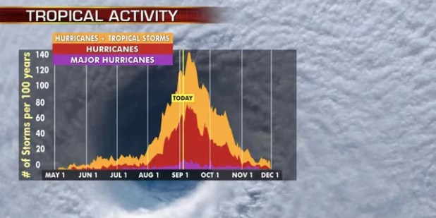 The busiest month of the storm is September, with activity peaking on 10 September.