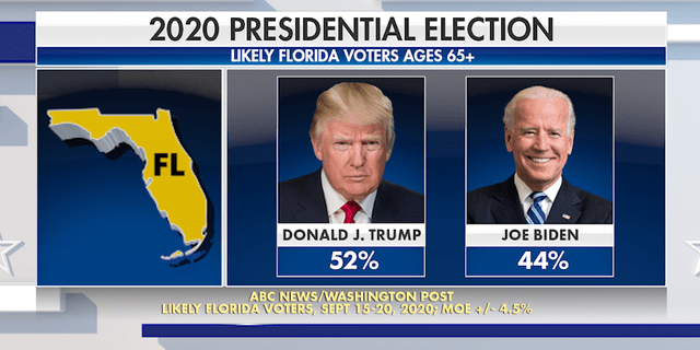 An ABC News/Washington Post poll conducted in September found 52% of Florida senior voters favor President Trump over former Vice President Joe Biden (Fox News).