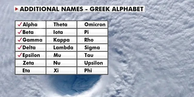 A look at the Greek alphabet names that are being used for the 2020 Atlantic hurricane season, after the hurricane center ran out of official names due to the number of storms.