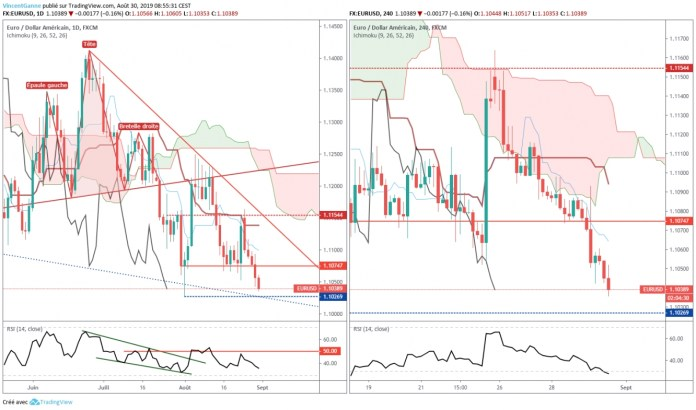 Euro Dollar - chart made with TradingView
