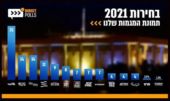 Encuesta: Meretz eliminado, mandato y la mitad de los votantes ultraortodoxos apoyan a Smutrich-Ben Gvir-Channel 7