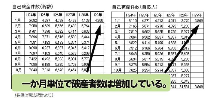 破産者数推移