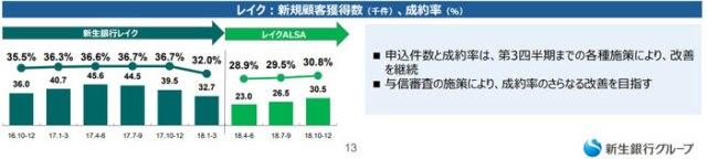 レイクALSAの契約率