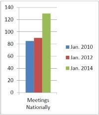 Agnostic Meetings