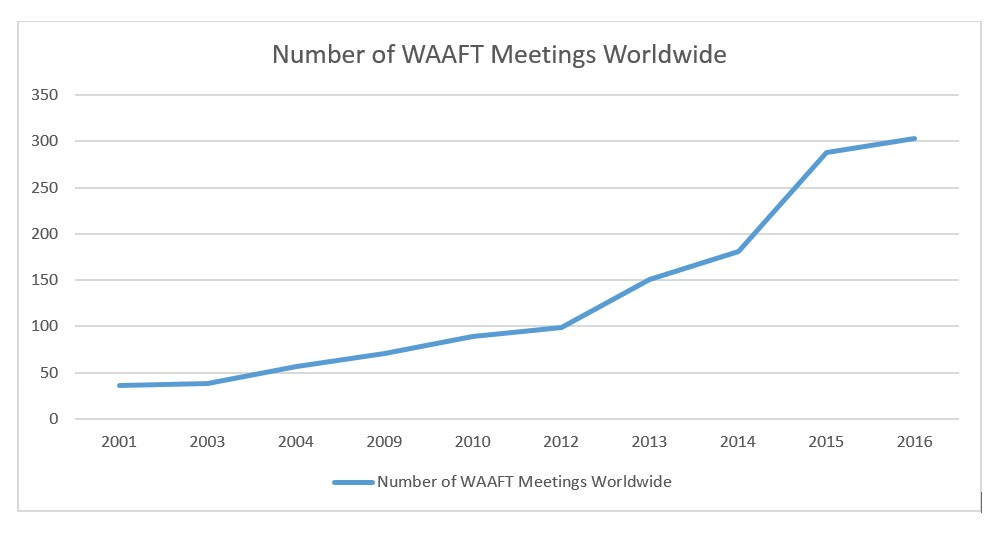 WAAFT Meetings Worldwide