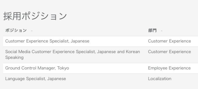Airbnb求人情報 最新 2015