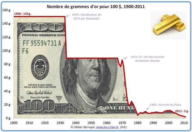 dilution monétaire dollars or bretton woods nixon